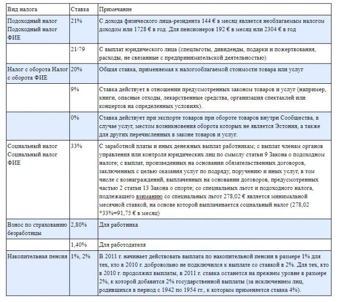 Виды налогов для бизнеса в Эстонии (в виде таблицы):