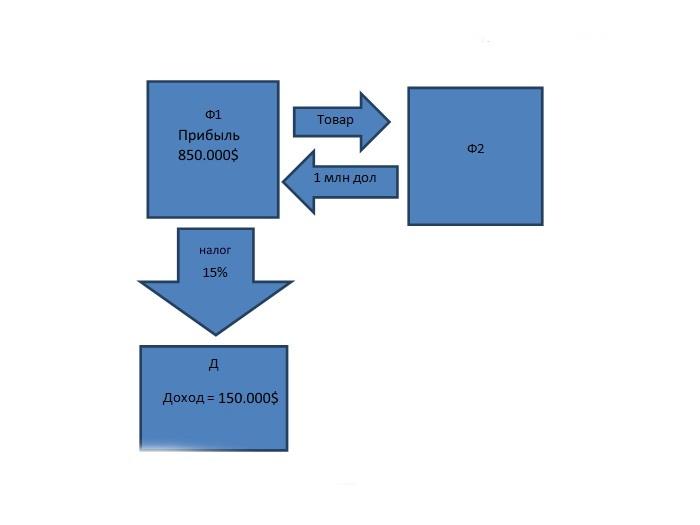 Схема оффшора